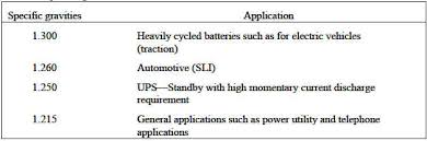Lead Acid Battery Specific Gravity Chart Specific Gravity Of Battery Electrolyte Review Engineers Edge