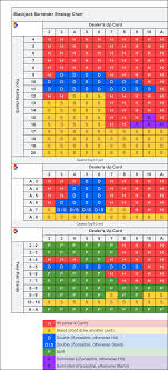 Blackjack Surrender Game Play Rules How To Use Surrender