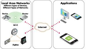 internet of things applications klejonka Internet Of Things Diagrams the internet of things internet of things diagrams
