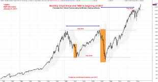 Sp 500 Index Chart Yahoo Finance Us Stock S P 500 Monthly Chart Data From 1985 To 2017