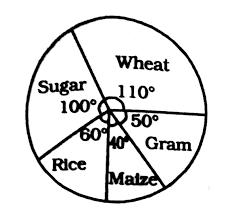 Important Questions Of Data Interpretation Pie Charts