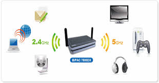 billion products for ssl vpn adsl modem router wireless adsl bipac 7800dx triple wan dual band wireless n 600mbps 3g 4g
