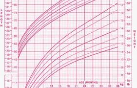 Preemie Baby Growth Chart 63 Explanatory Growth Chart Calculater