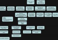 Figure 16 Coca Cola The Coca Cola Company Organizational Chart