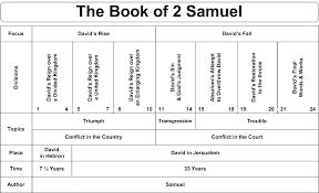 Swartzentrover Com Book Chart 2 Samuel