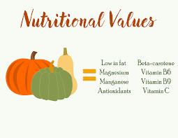 Spaghetti Squash Nutritional Values Squash Getting To Know Them
