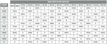 Capo Transpose Chart 72 Faithful Free Chord Chart Guitar