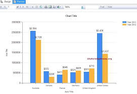 How To Create Column Chart In Ssrs