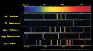 Emission Spectrum Difference Between Emission And Absorption Spectra Difference