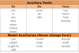 Verb Types Chart Word Order Examples And Definition