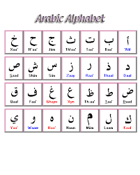 Arabic To English Alphabet Chart Introduction Arabic Guide Research Guides At Queens