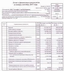 Татнефть акции tatn tatnp форум цена акций котировки  Татнефть чистая прибыль по РСБУ за девять месяцев выросла на 13% до 86 отчет