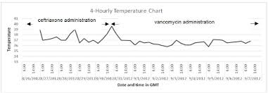 New Admission Charting 4 Hourly Temperature Chart Of Patient During Admission