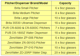 Compare Water Filter Pitchers Zerowater Pur Or Brita