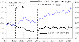 Cut In Premium Wont Halt Drop In Fha Market Share Capital
