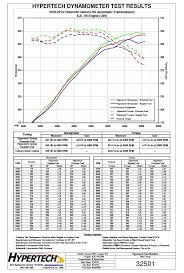 hypertech max energy power programmer 32501 for 2010 2015 camaro hypertech max energy power programmer 32501 for 2010 2015 camaro ss and 2010 2011 camaro v6 ls lt