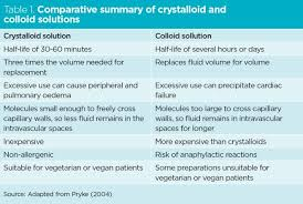 Maintenance Fluid Rate Dog Chart Choosing Between Colloids And Crystalloids For Iv Infusion