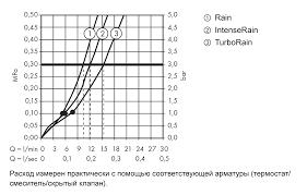 Croma Select S <b>Душевой набор</b> Croma Select S Vario <b>0.90м</b> ...