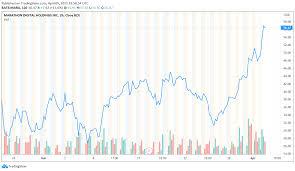 (mara) dips more than broader markets: Igmbfukpx5 Nim
