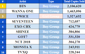 Oricon Chart 2018 Sales Top 10 Best Group Physical Sales Of 2018 Mid Year