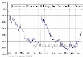 Amarantus Bioscience Holdings Inc Otcmkt Ambs Seasonal