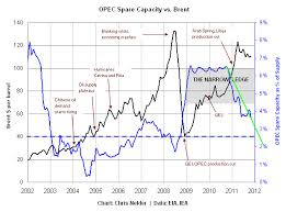 Oil Price 2009 Chart A Model Of Oil Prices Zdnet
