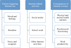 types of internet addiction the global drug survey findings global  characteristics of internet addiction pathological internet use in png