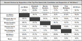 Democratic Candidate Comparison Chart Democratic Primary 2020 Poll Fairvote