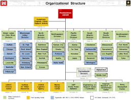 Army Corps Of Engineers Organizational Chart Www