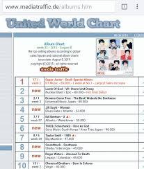 Global Album Chart 1devil Super Junior In Week32 2015 World Album Chart Top40