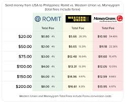 Western Union Transfer Fees Chart Robocoin Debuts Remittance Software Onestopbrokers Forex