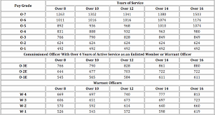 Us Army Base Pay Chart Active Duty Military Online Charts Collection