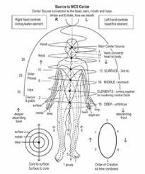 86 Best Jin Shin Jyutsu Images Jin Acupressure Massage