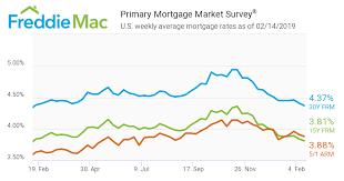 Mortgage Rates Feb 14 2019 Network Mortgage