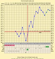 Fertility Friend Bbt Charts Pin On Baby Maybe
