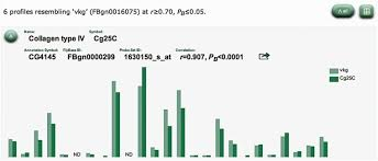 Bar Chart Output From Profile Search The Button To Switch