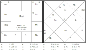 Jyotish Case Studies Parijaata Page 2