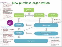 Sla Organisation Chart