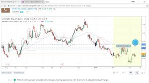 How To Make Custom Alerts On Custom Tradingview Indicators