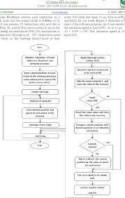 Servo Chart Figure 4 From Position Control Of Dc Servo Motors Using Soft