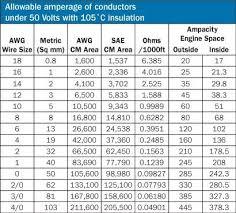500 Mcm Cable Power Plant Men