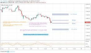 Nifty Intraday For 14nov 19 For Nse Nifty By The_redticker