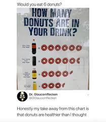 Dunkin Calorie Chart Dunkin Album On Imgur