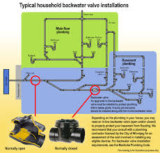 typical household backwater valve installation thumbnail image