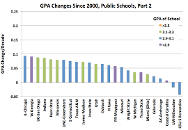 college gpa scale national trends in grade inflation american colleges and universities