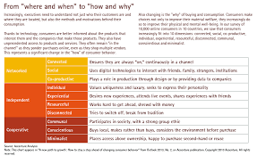 Consumer Behavior Chart A New Path To Growth How To Stay A Step Ahead Of Changing