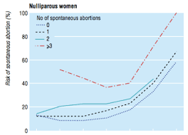 Stillbirth Rates By Week Chart Lies Damned Lies And Miscarriage Statistics Expecting