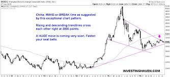 Chinese Stock Market Today Chart Exceptional Chart China Stock Market Will Go Much Higher In
