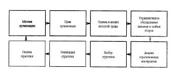 Стратегическое планирование Процесс стратегического планирования