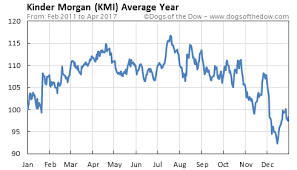 Kinder Morgan Stock Quote